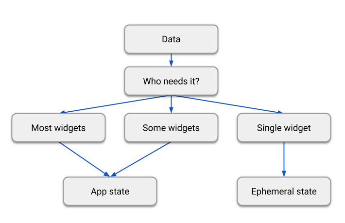 A flow chart. Start with 'Data'. 'Who needs it?'. Three options: 'Most widgets', 'Some widgets' and 'Single widget'. The first two options both lead to 'App state'. The 'Single widget' option leads to 'Ephemeral state'.