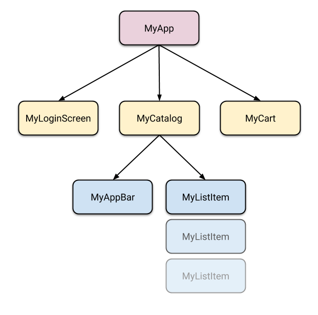 A widget tree with MyApp at the top, and MyLoginScreen, MyCatalog and MyCart below it. MyLoginScreen and MyCart area leaf nodes, but MyCatalog have two children: MyAppBar and a list of MyListItems.