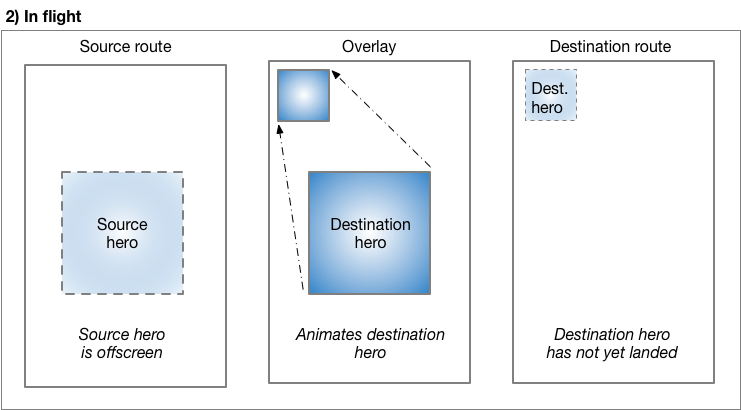 The hero flies in the overlay to its final position and size