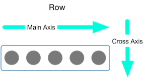 Diagram showing the main axis and cross axis for a row